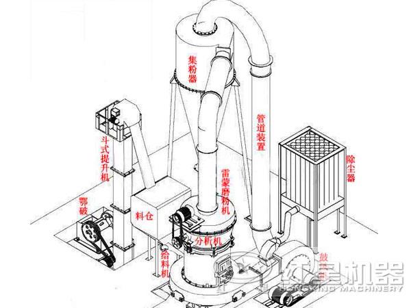 磨粉生产线整体工艺